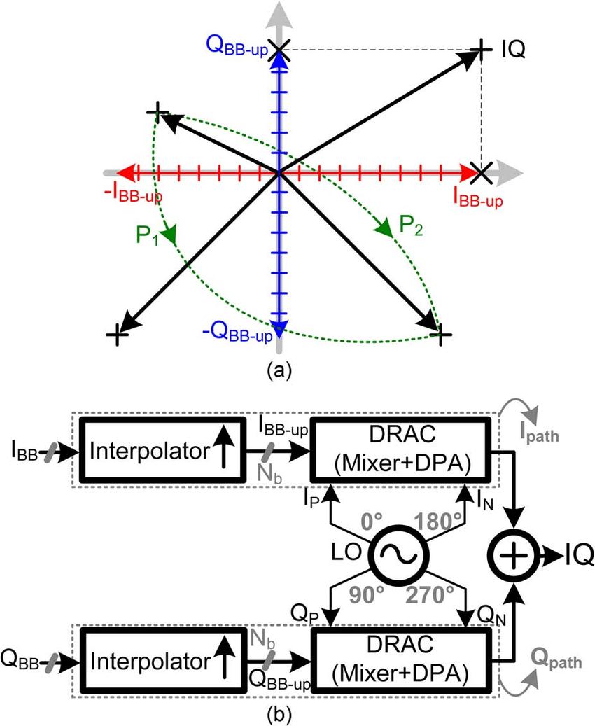 medium resolution of digital i q modulation concept a i q constellation vectors