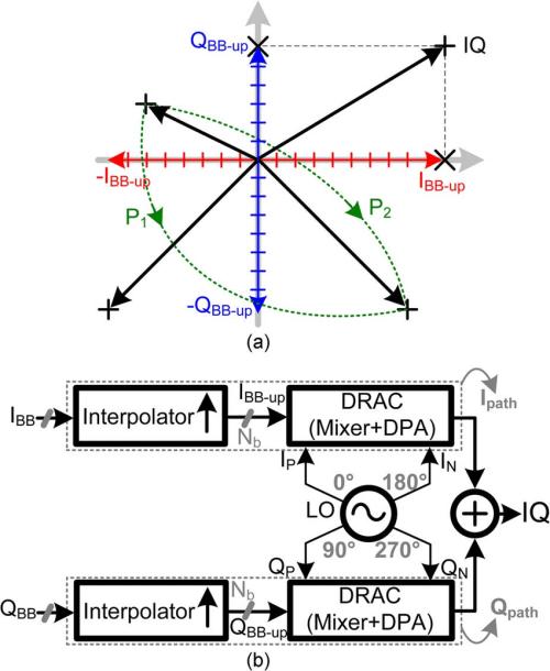 small resolution of digital i q modulation concept a i q constellation vectors