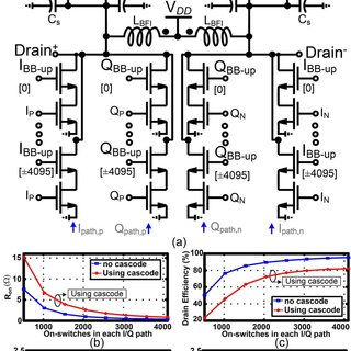 (PDF) A wideband 2 × 13-bit all-digital I/Q RF-DAC
