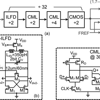 Block diagram of the 60 GHz ADPLL-based FMCW transmitter