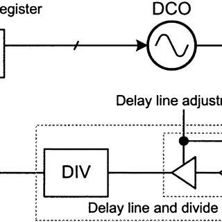 Integration Architecture Diagram Programming Diagram