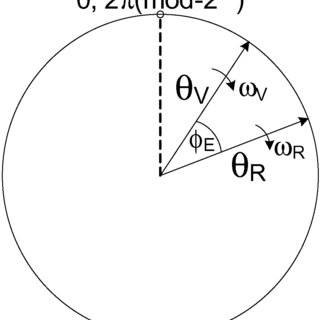 Fig 3 rotating vector interpretation of the reference and variable phases