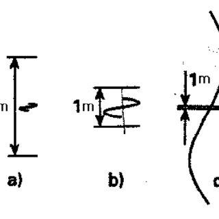 (PDF) Linking petrophysical parameters ( ρ, σ, μ, λ, κ, ϕ