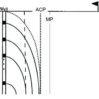 (PDF) The measure of full-wave motion: An overview of