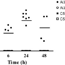 FIG. 2. CXCL9-, CXCL10-, and CXCL11-mediated antimicrobial