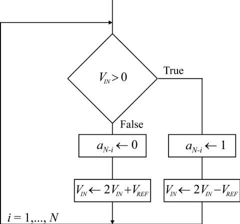 Block diagram of an ADC based on iterative algorithm