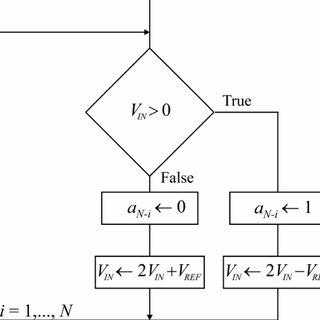 (PDF) Rapid prototyping of algorithmic A/D converters