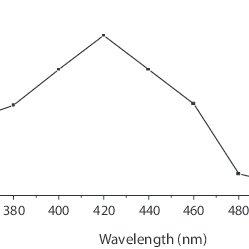 (PDF) Sulphur Free Radical Reactivity of Thioproline and