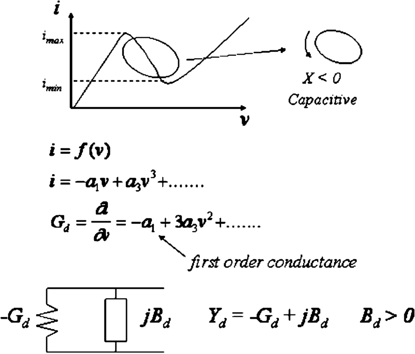 N-type negative conductance and equivalent circuit