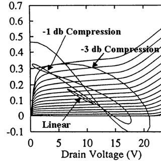 (PDF) High-Frequency Solid-State Electronic Devices