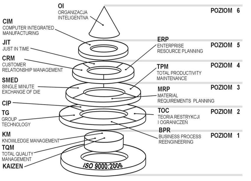 Model of continuous improvement of the company production