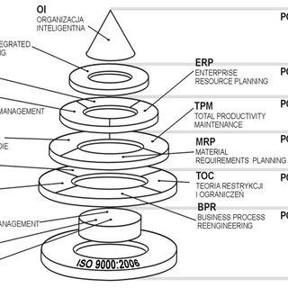Diagram of SMED method application. Source: [45