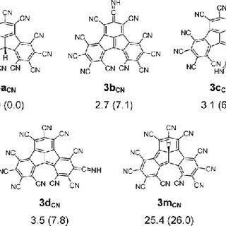 Prototropic tautomerism in undecacyano-fluoradene. The