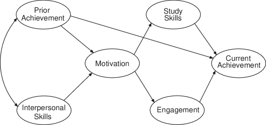 Hypothesized model of academic enablers and academic