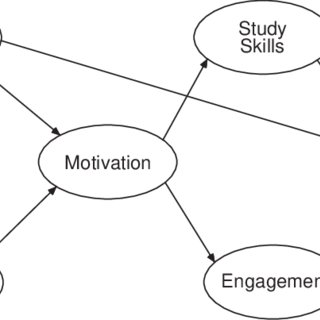 (PDF) Self‐report on the social skills rating system