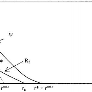 (PDF) Urban Sprawl and Natural Areas Encroachment: Linking