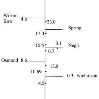 (PDF) Sources of Sediment in Lake Argyle