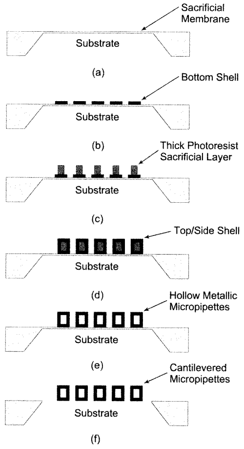 small resolution of micromachined pipette array fabrication procedure a create silicon membrane using high temperature