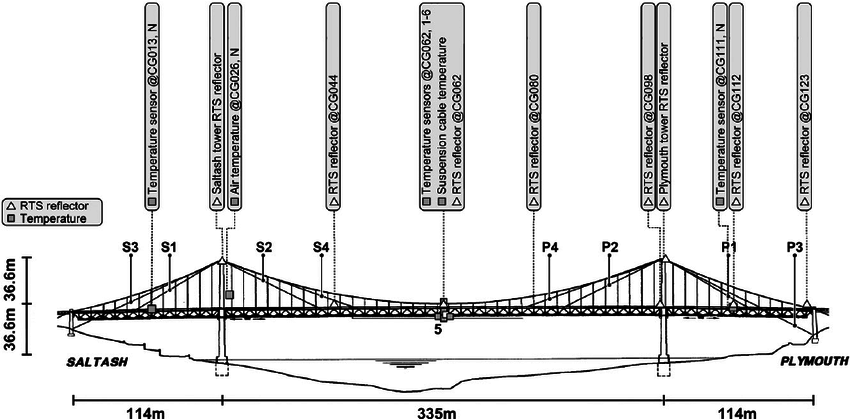 Dimensions, stay cable layout, and sensor layout for Tamar