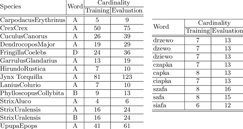 Characteristics of corpuses: a) Bird Species Corpus, b