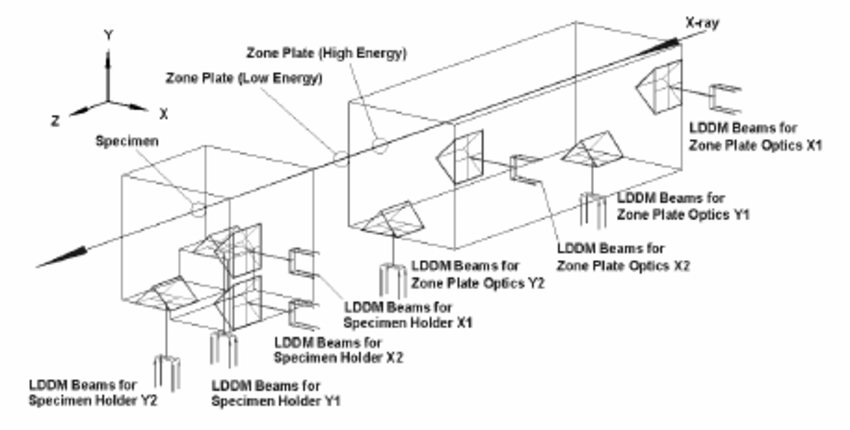 Schematic of the eight-LDDMs encoder system for the two
