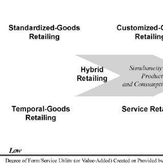 (PDF) Differentiating goods and services retailing using