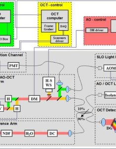 Schematic chart of the optical and electronic components ao oct slo also rh researchgate