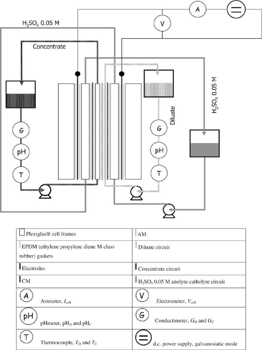 medium resolution of process flow chart with legend