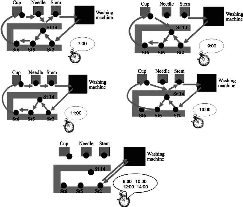 Materials flow improvement in a lean assembly line: A case