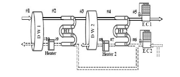 Schematic diagram of a two stage desiccant cooling system
