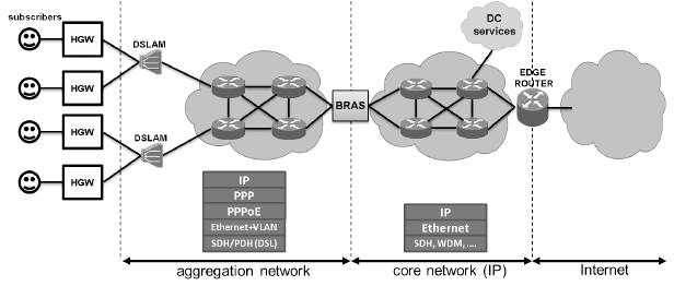 Broadband access network architecture along with related