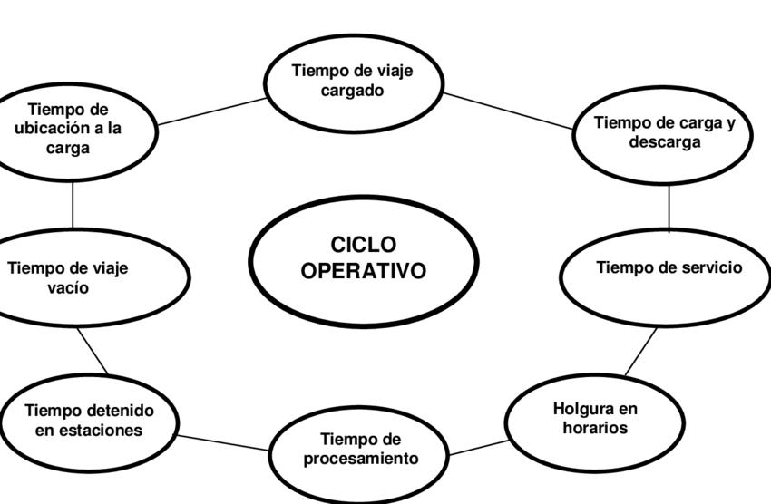 3. Principales tiempos que componen el ciclo operativo