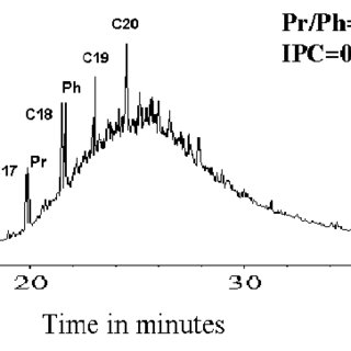 Chromatogram, aliphatic hydrocarbons in sediments station