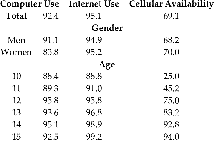 Percentage of underage information and communications