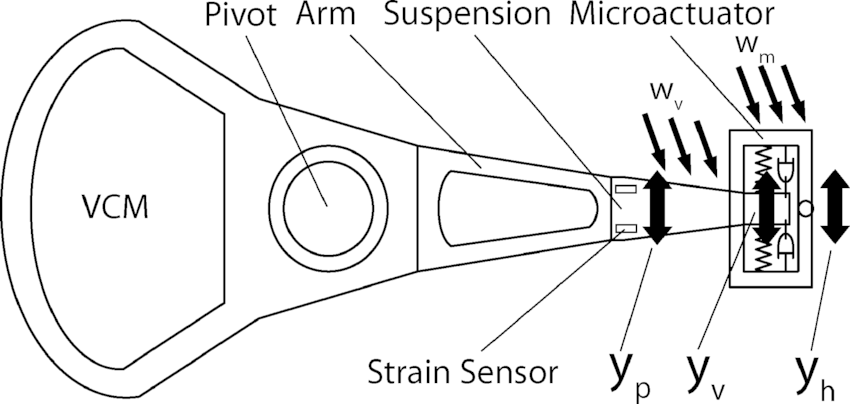 Schematic of a dual stage HDD servo system with a