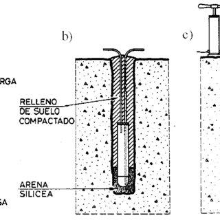 Esquema de instalación de un lísimetro para la toma de