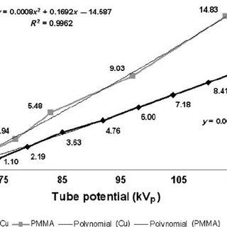 ESAK (for PMMA) and IAK (for Cu) per frame in fluoroscopy