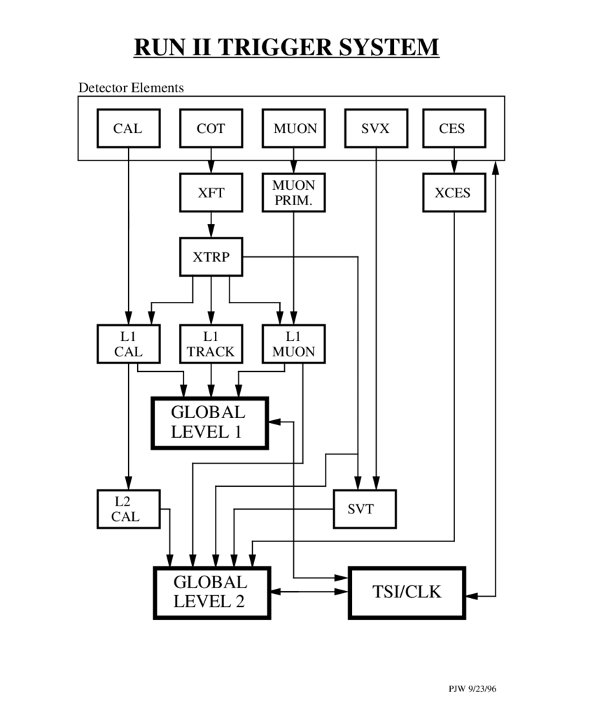 medium resolution of 11 block diagram showing the level 1 and level 2 trigger systems