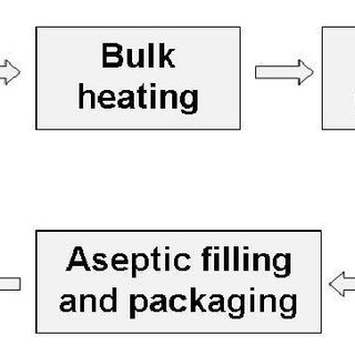 Layout of aseptic system compliant to FDA and Codex