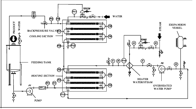 Pilot plant layout Inside 4 tubes are expanded, with f=12