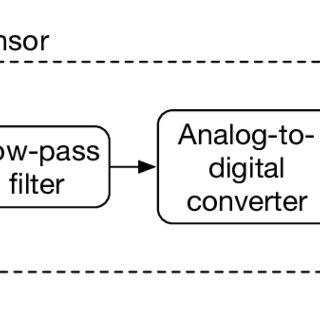 Block diagram illustrating the components of a digital
