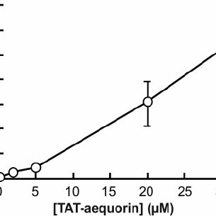 Internalization of TAT–aequorin into soybean cells