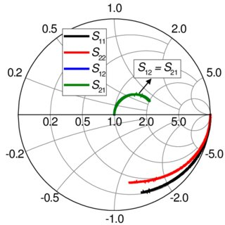 Femur length size chart (after Chitty et al. ). 6