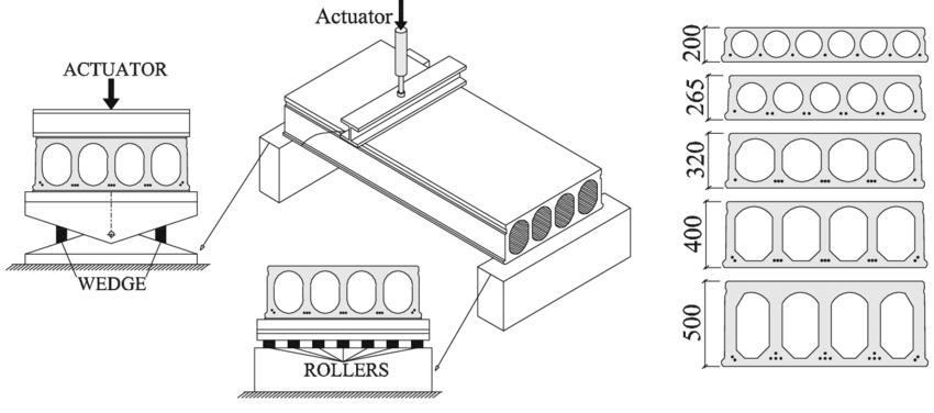 Conceptual experimental test set up: details of wedges
