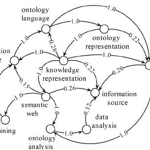 Topic popularity in the INTEROP research community. CB-SN