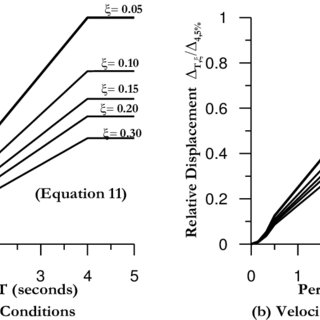 (PDF) Seismic Displacement Based Design of Structures