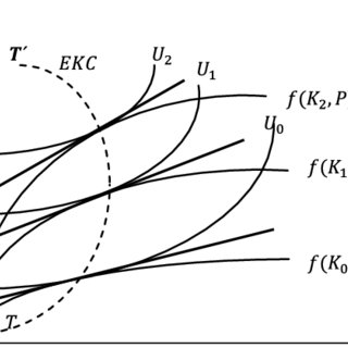 (PDF) The Environmental Kuznets Curve: A Survey of the