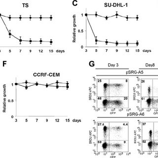 (PDF) Ablation of oncogenic ALK is a viable therapeutic