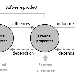 Product quality model according to ISO/IEC 25010:2011