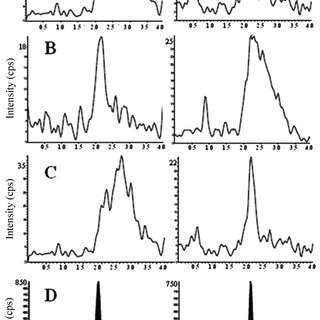 Chromatograms obtained by HPLC-MS/MS for the selectivity